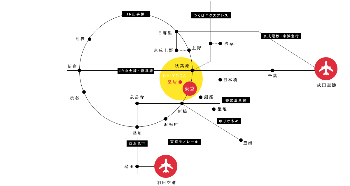 千代田區交通地圖